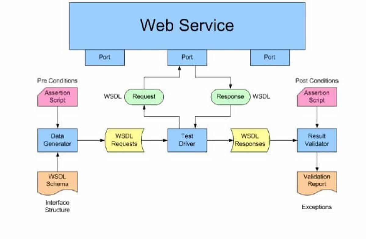 Webservice Architeture