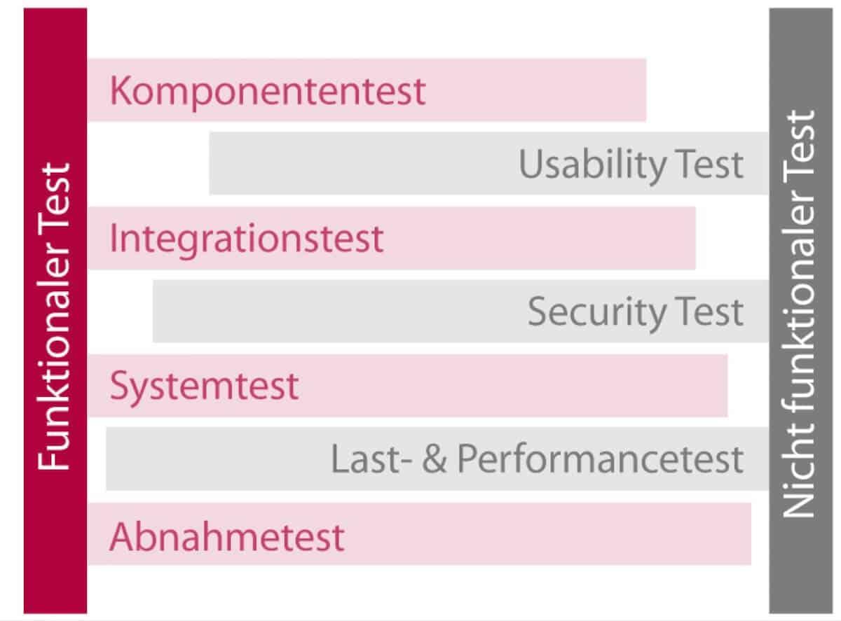 Mögliche Testphasen und Kriterien