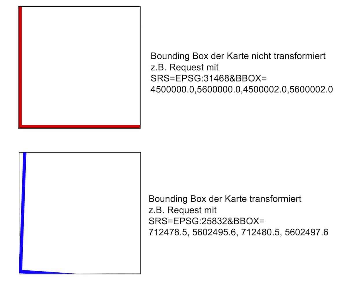Überpruefung mittels Bounding-Box