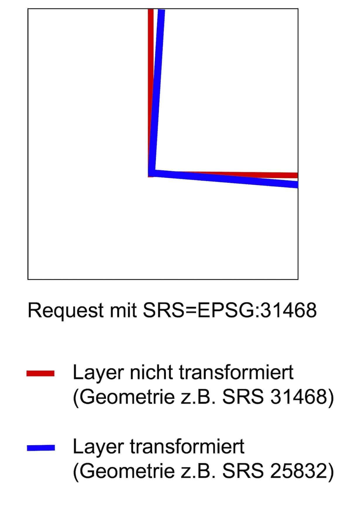 Überpruefung mittels Referenzgeometrien
