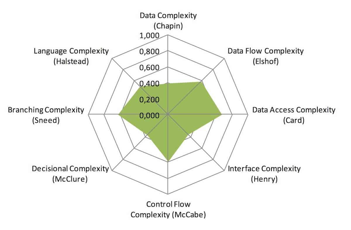 Scorecard Complexity