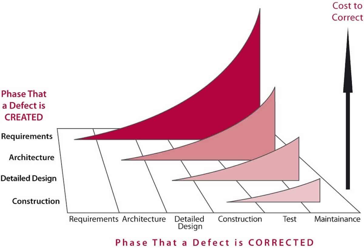 Increasing defect costs