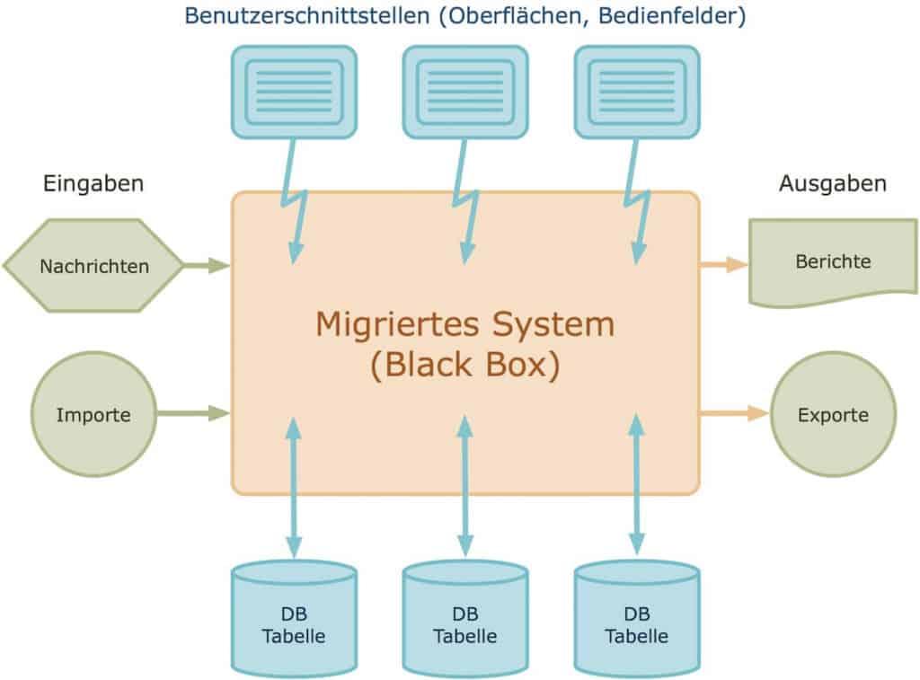 Design des Migrationstests