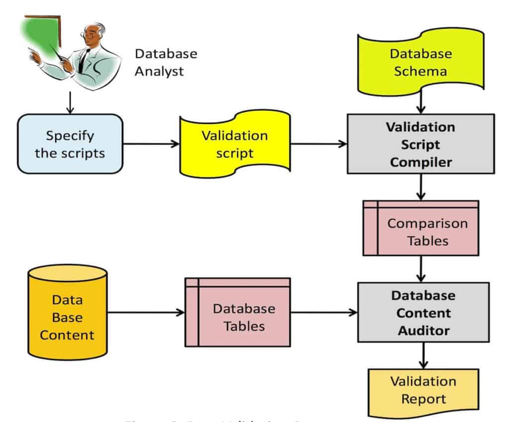 Data Validation Process