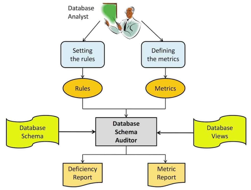 Static Database Analysis