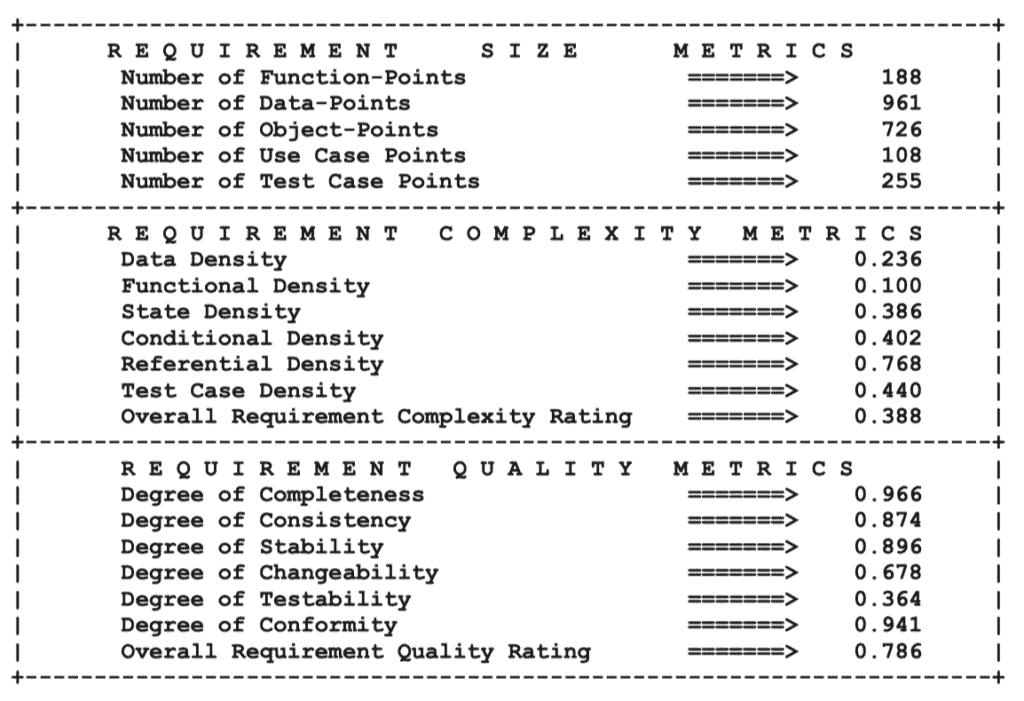 Requirement Metrics