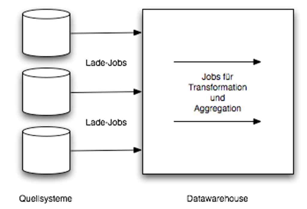 Datawarehouse Struktur